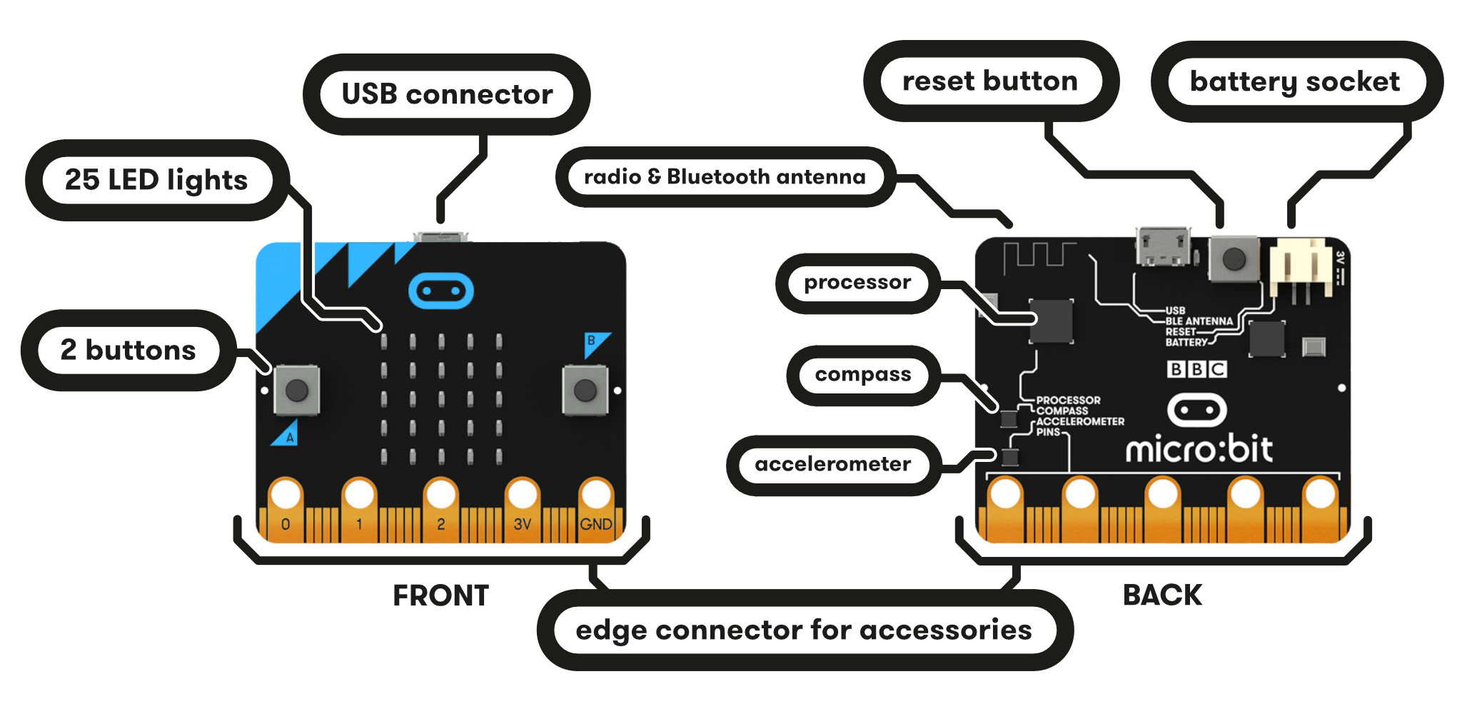 Hardware resources found on Micro:bit -- from microbit.org