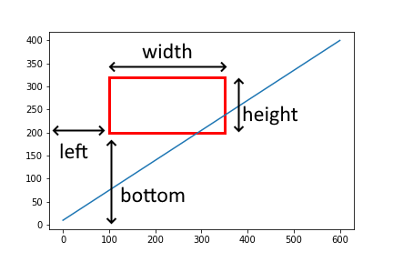 Rectangle for data plotting
